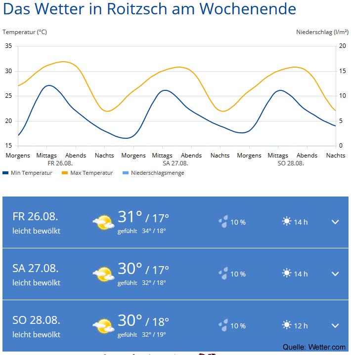 Wetter Roitzsch